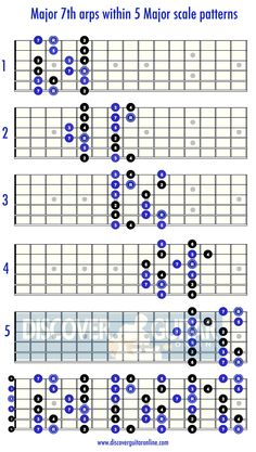 Major 7th Arpeggios Within the Major scale patterns | Discover Guitar Online, Learn to Play Guitar