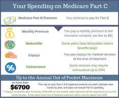 21 Best Parts of Medicare Explained images in 2019 | Social