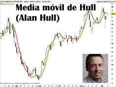 Descubre la media móvil de Hull, la mejor media móvil creada hasta el momento. Estrategias para utilizar la media móvil de Hull en tu estrategia de Trading
