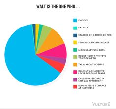 Breaking Bad As Infographics -- Vulture