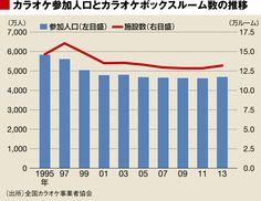 若者のカラオケに見る、恐るべき「気遣い」事情 | さとり世代は日本を救うか? | 東洋経済オンライン | 新世代リーダーのためのビジネスサイト