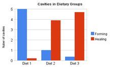 Link to an article that describes how diet can reverse tooth decay.  Hint: Eliminate grains!