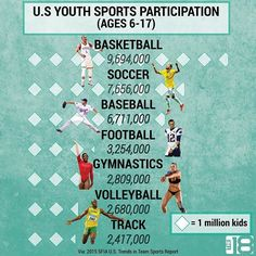 The top 3 sports for kids in the U.S. is pretty clear. .  .  .  .  .  .  .  .  .  #soccer #basketball #baseball #football #gymnastics #track #youthsports #usa #kids #participation
