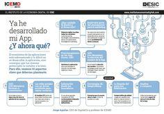 Ya he desarrollado mi APP: ¿Y ahora qué? #infografia #software #marketing | TICs y Formación