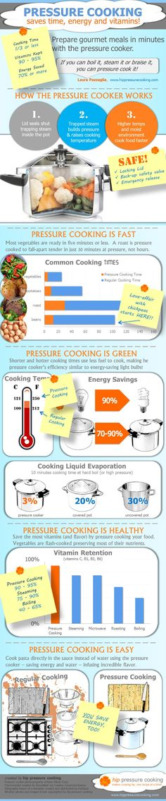 Infographic: Pressure Cooking Saves Time, Energy and Vitamins! - hip pressure cooking. Why EVERYONE needs to learn how to use a pressure cooker!
