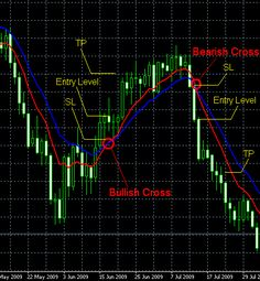 Moving Average Cross Strategy Example Chart