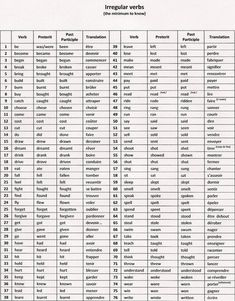 temps de verbe anglais tableau - Recherche Google   Temps des verbes, Verbes anglais, Verbes ...