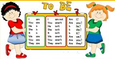 verb to be Verbo To Be Ingles, English Class, Learning English, Simple Present Tense, Advanced English Vocabulary, English For Beginners, English Worksheets For Kids, Teachers Corner, Learn English Words