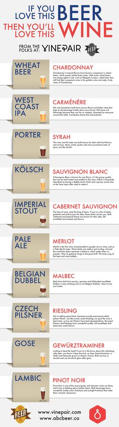A chart filled with wine suggestions based on what sort of beer you enjoy. #Beer