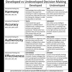 Developed vs. Undeveloped Decision Making  (Look at the last two letters of each MBTI type)