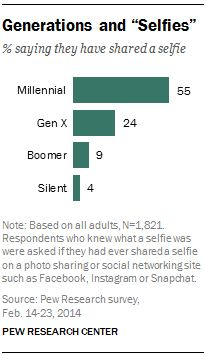 New study on Millennials from Pew Research re: detached from institutions but networked with friends