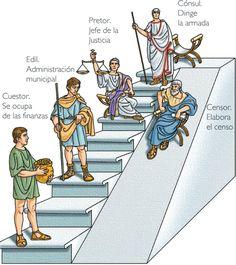 Esta imagen representa algunos de los pilares que se encontraban en el poder en el Imperio Romano