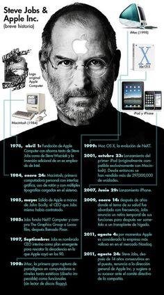 #JusEat Steve Jobs, ¡un auténtico referente mundial! No podía faltarle un pequeño homenaje por nuestra parte.