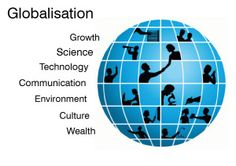 This image is a great tool to use when explaining what factors create globalization.