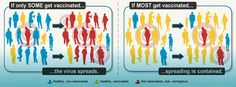 illustration: if only some get vaccinated, the virus spreads. if most get vaccinated, spreading is contained.