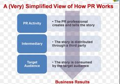 In today's media-saturated culture, effective PR is a crucial part of any public undertaking. Image and public opinion mean everything, especially in the increasingly influential realm of social media. The individual or group who wins the media race will win the ultimate goal: the trust of the people. It can be difficult to tell public relations apart from advertising. Advertisers strive to sell a product or service, and public relations focuses on shaping an image. PR and marketing are even…