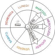 Learning Italian Through Vocabulary Montessori Activities, Toddler Activities, How To Speak Italian, Italian Vocabulary, Italian Phrases, Teaching Time, Grammar Lessons, Italian Language, Learning Italian