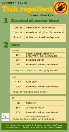 The Tisserand Institute tick repellent!    Here is a formulation key for three different product types you can use to ward off unwanted ticks.    Start with making the master blend. Choose one from each row of essential oils eg. Palmarosa, Amyris and Alaskan Cypress (Chamaecyparis nootkatensis). Then depending on how you want to use the repellent, chose