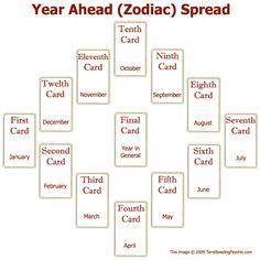 Tarot Spreads - The Year Ahead Tarot Card Spread | Tarot Reading Psychic