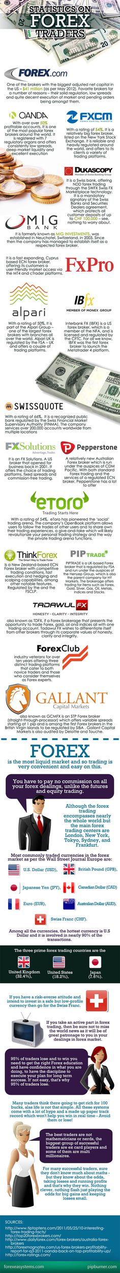 How many forex traders worldwide