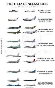 Fighter generations comparison chart