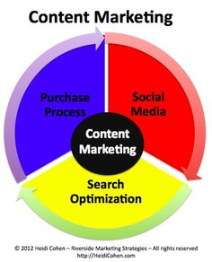 3 content marketing super powers : social media, search and chases #ContentMarketing    Via @HeidiCohen