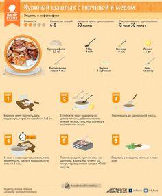 Куриный шашлык с горчицей и медом. Рецепт в инфографике | Инфографика | АиФ Смоленск