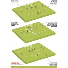 When you participate in soccer training, you will find that you are introduced to many different types of methods of play. One of the most important aspects of your soccer training regime is learning the basics of kicking the soccer b Soccer Practice Drills, Football Coaching Drills, Soccer Training Drills, Soccer Workouts, Top Soccer, Football Soccer, Soccer Ball, Soccer Stuff, Football Stuff