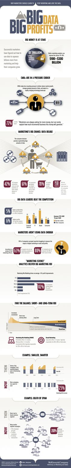 Big data Big profits #infographic #internet #BusinessIntelligence
