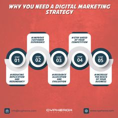 Why you need a Digital Marketing Strategy Digital Marketing Strategy, Content Marketing, Online Marketing, Social Media Marketing, Successful Social Media Campaigns, Ahmedabad, Seo, Competition, Entrepreneur