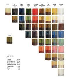 Coloration de la base transparente de Laurence
