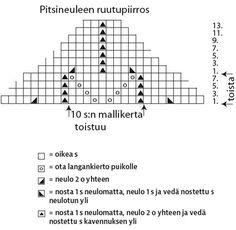 Neulo hurmaava kolmiohuivi aitoon brittityyliin - Kotiliesi.fi Lace Knitting, Diagram, Crochet Lace