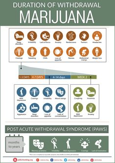 Alcohol Withdrawal Timeline: A Guide To Detox Symptoms. Helping teens recover from alcoholism, understanding addiction, coping with alcoholism Alcohol Withdrawal Symptoms, Drug Withdrawal, Alcohol Detox Symptoms, Cannabis, Marijuana Facts, Weed Detox, Thc Detox, Weed Facts, Psicologia