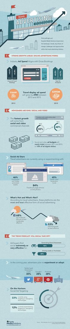Travel Advertising Trends for 2015 #infographic