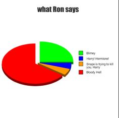 harry potter humor | Harry Potter Humor! | We Heart It