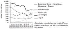 Evolution des volumes de vins AOP tranquilles français expédiés, DGDDI  http://blog.wine-humann-taconet.fr/french-wines-aop-the-resumption-of-shipments-confirmed/