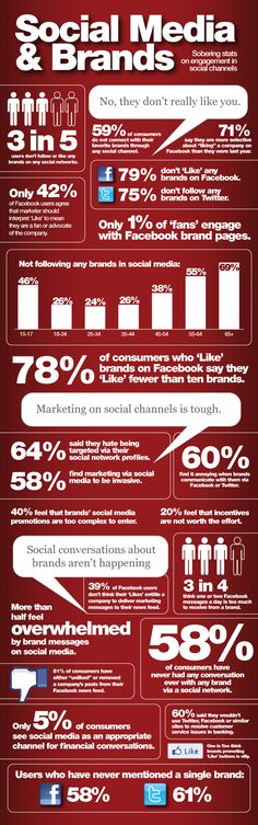 Social media and Brands #infographic
