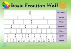 Free Basic Fraction Wall Poster — Edgalaxy