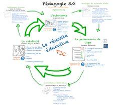 Stéphane Côté, enseignant canadien, a élaboré une approche complète intitulée la Pédagogie 3.0. Nous avons pu découvrir via les vidéos présentes sur son site, un système pédagogique réfléchi et abo...