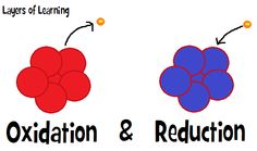 Oxidation & reduction explained simply for homeschool chemistry. Even elementary aged kids could do the oxidizing pennies experiment. Cool Chemistry Experiments, High School Chemistry, Teaching Chemistry, Science Chemistry, Physical Science, Science Education, Chemistry Basics, Chemistry Notes, Chemistry Labs