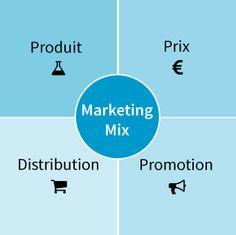 Absorbez les fondamentaux du marketing - Initiez-vous au Marketing Digital - OpenClassrooms Street Marketing, Plus Market, Promotion, Communication, Social Media, Chart, Marketing Products, Social Networks, Communication Illustrations