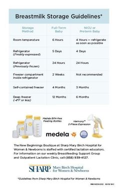 Breast Milk Storage Guidelines