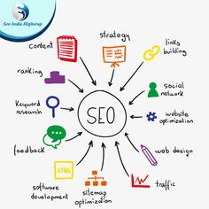 # SEOServices Result oriented SEO Services- SEO India Higherup We promise to deliver #result-oriented, #affordable SEO services to our clients to higher up their business ranking view more www.seoindiahigherup.com