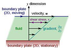 Laminar shear - Viscosity - Wikipedia