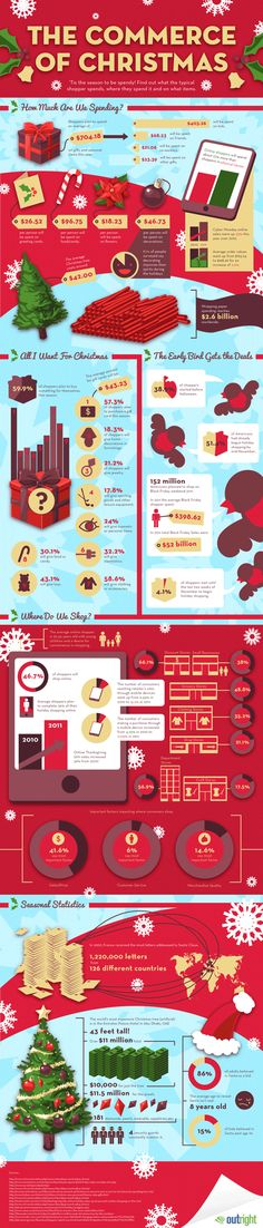 INFOGRAPHIC: Consumerism and Christmas. Breakdown of an average American's spending habits during the holiday season.