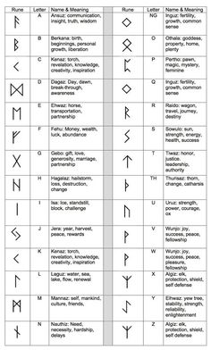 Ancient Runes Ring Custom Rune Viking Elder Futhark- pure silver symbols and meanings Account Suspended Norse Tattoo, Viking Tattoos, Viking Rune Tattoo, Ancient Tattoo, Greek Symbol Tattoo, Inca Tattoo, Tattoo Symbol Meaning, Warrior Symbol Tattoo, Yggdrasil Tattoo