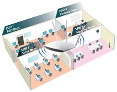 """22. Un """"Access Point"""" (AP), contienes un receptor-emisor, que actúa como el punto central de una red inalámbrica independiente o como punto de conexión entre redes cableadas e inalámbricas. Pueden ser en 2.4 GHz o 5 Ghz."""