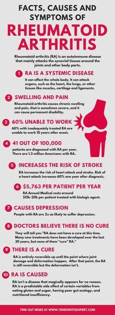 Rheumatoid arthritis #arthritisinfographic