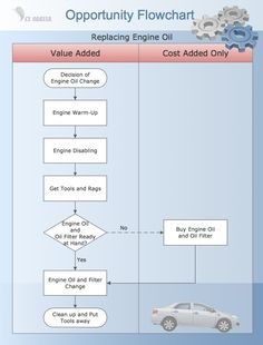 The examples of business process diagrams - flow charts are drawn using the ConceptDraw DIAGRAM. Sample Flow Chart, Process Flow Chart, Oil Change, Oil Filter, Project Management, Charts, Engineering, Business, Graphics