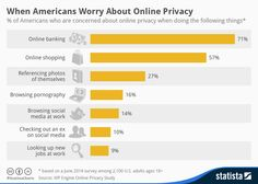 Infographic: When Americans Worry About Online Privacy | Statista